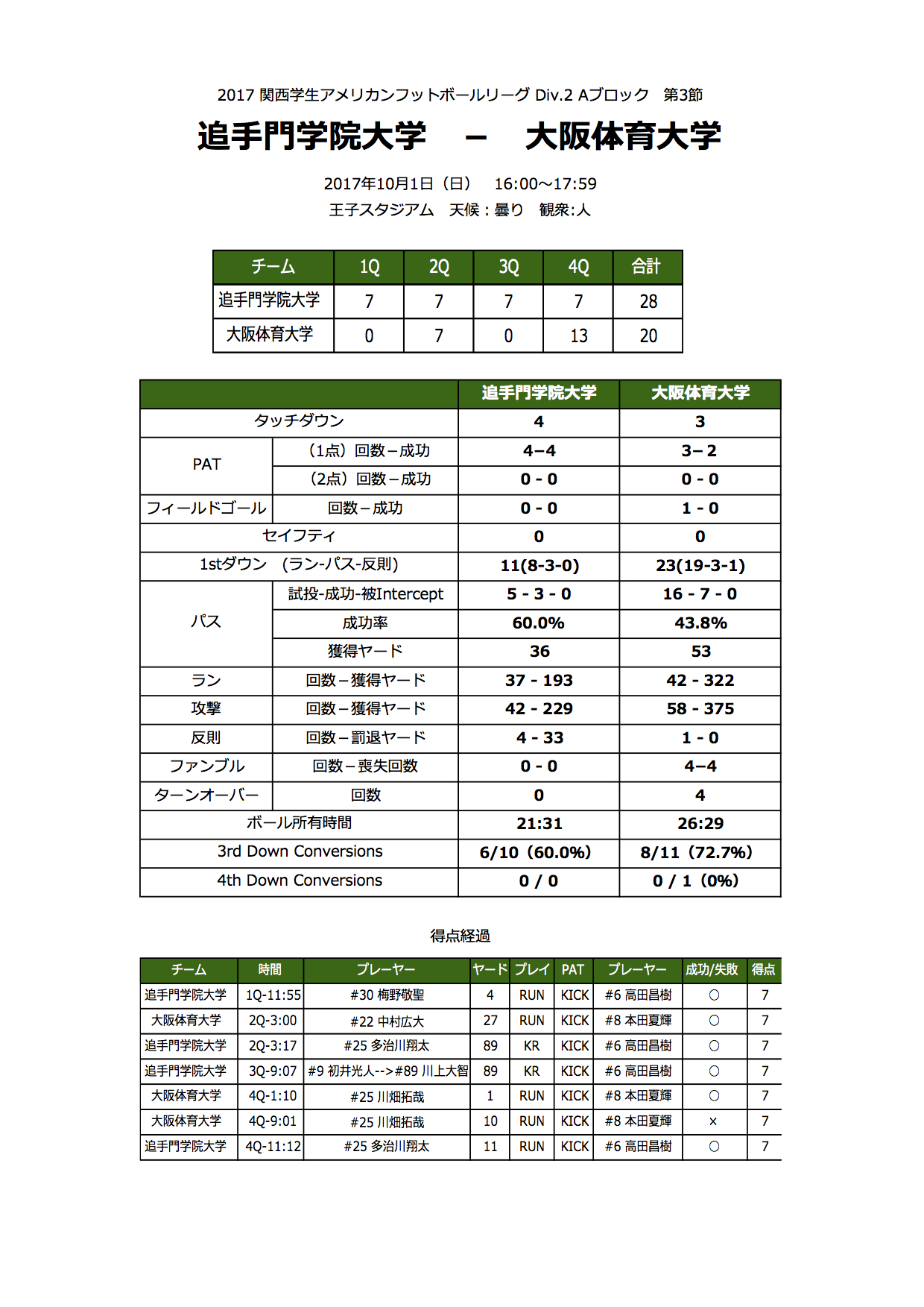 3.大体大戦_Stats