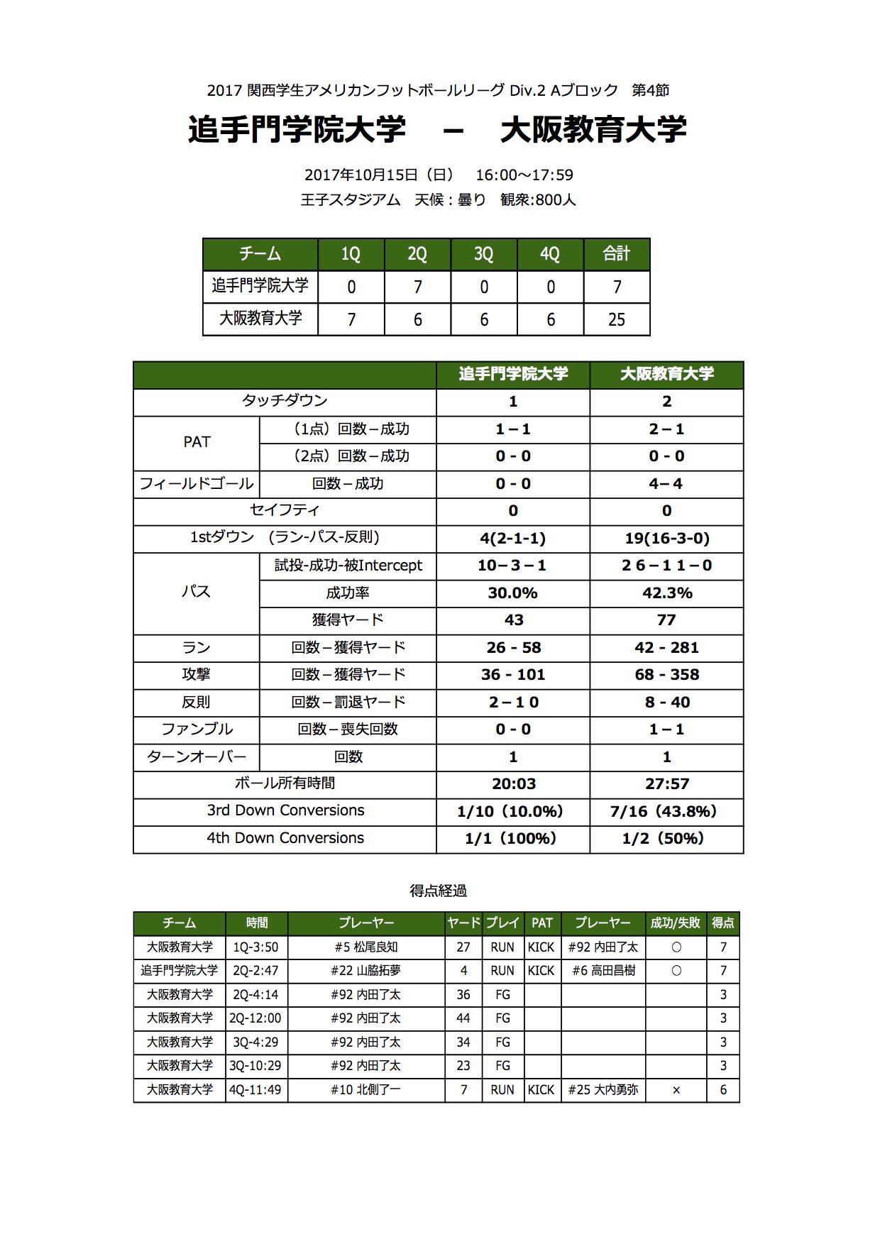 4.大教大戦_Stats